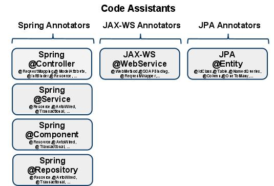 Metro jax-ws: soap based web service using top-down approach +.